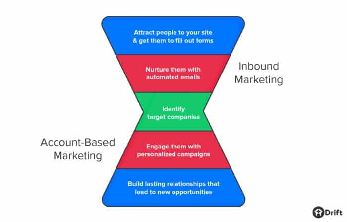 inbound marketing leads to account-based marketing