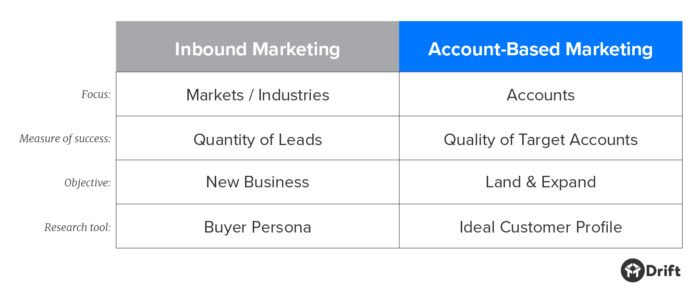 key differences between inbound marketing and account-based marketing