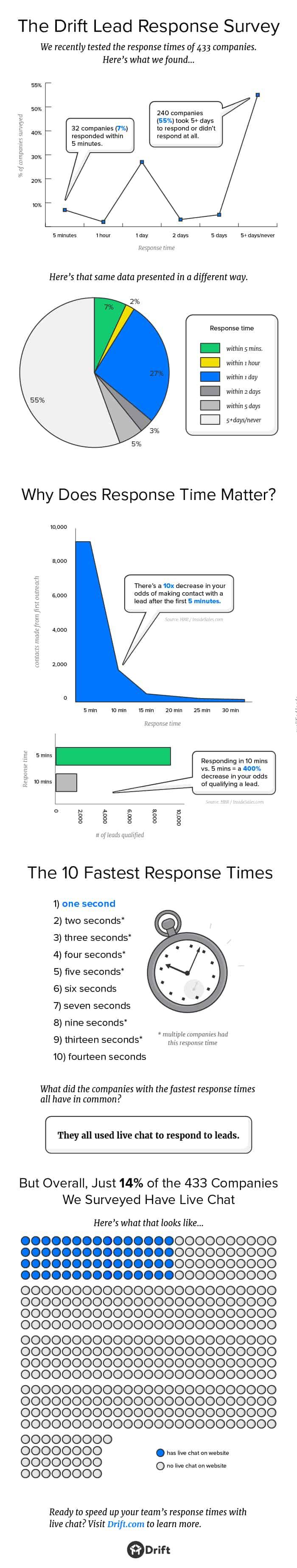 Lead Management & Response Survey