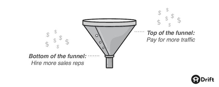 b2b-sales-funnel