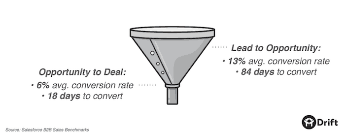 b2b-sales-conversion-rates