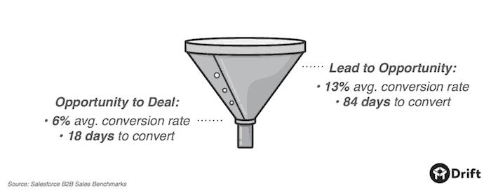 b2b-sales-conversion-rates