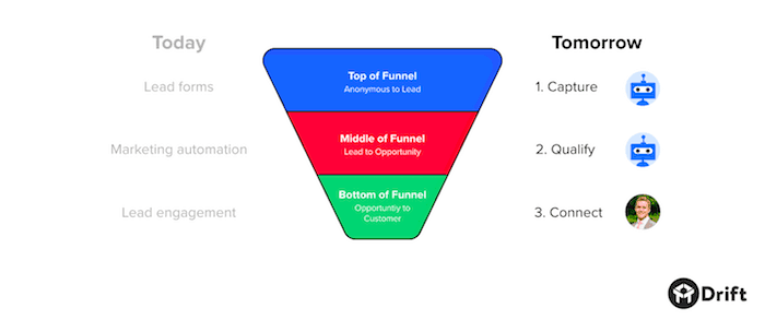 capture-qualify-connect-funnel