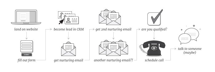 gated content lead generation process