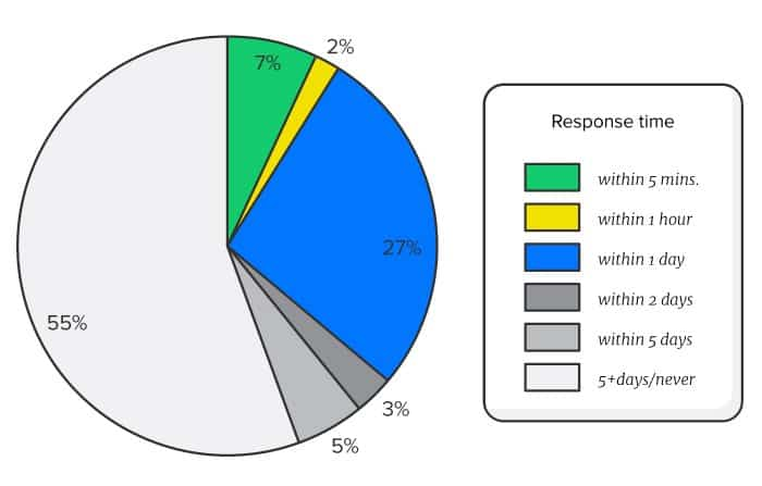 lead response survey data shows a need for conversational selling