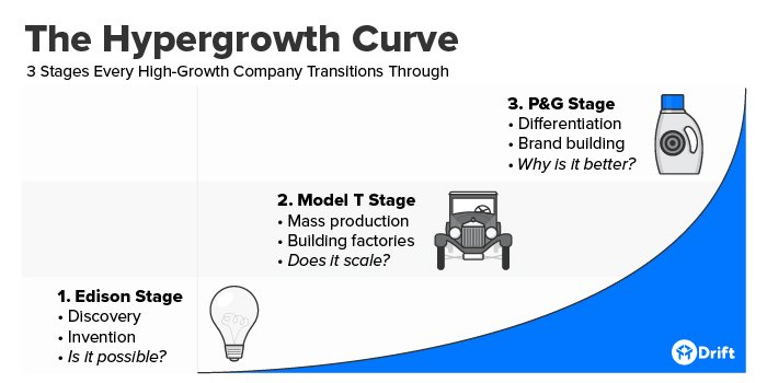 The Hypergrowth Curve