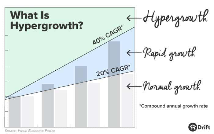 Hypergrowth chart