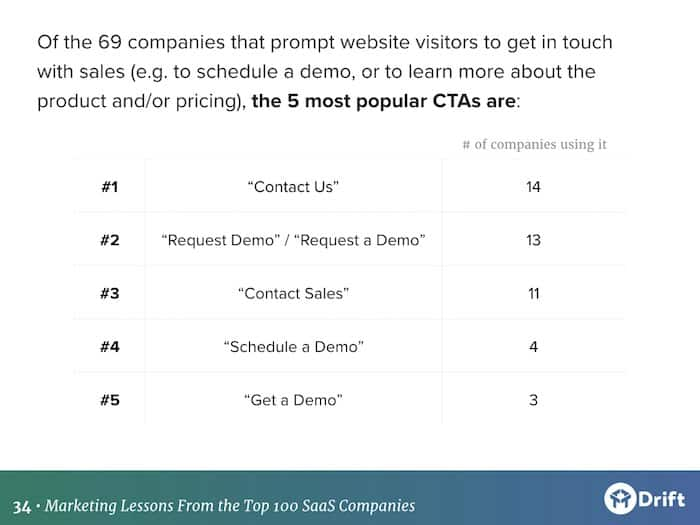 buying experience created by top 100 SaaS marketing teams