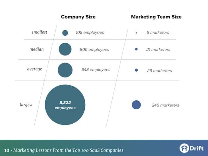 demographics of top 100 SaaS marketing teams