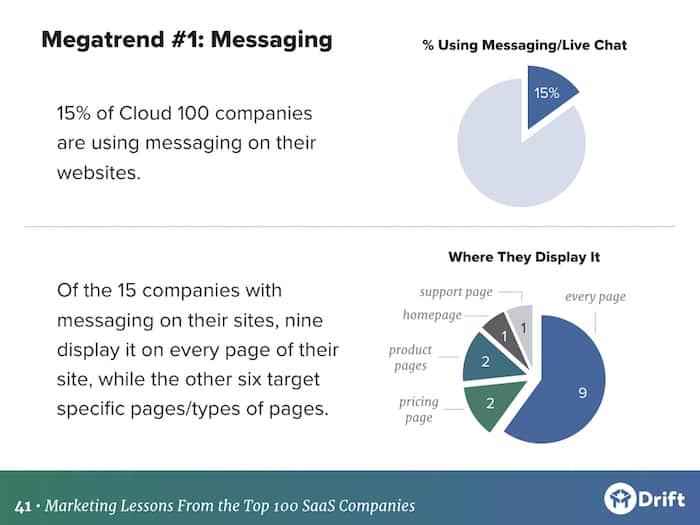 top 100 SaaS marketing teams use of messgaging