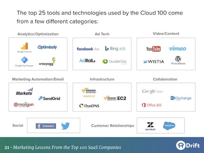tech stack of top 100 SaaS marketing teams