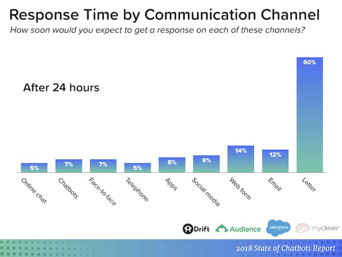 chatbot report - response time after 24 hours