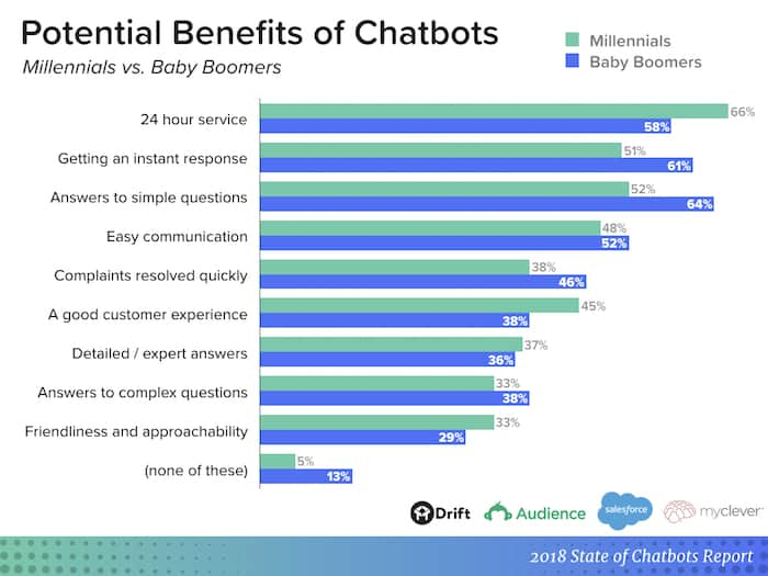 chatbot report - potential benefits by generation