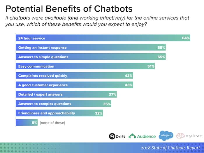 chatbot report - potential benefits