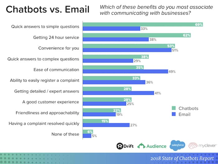 chatbot report vs email