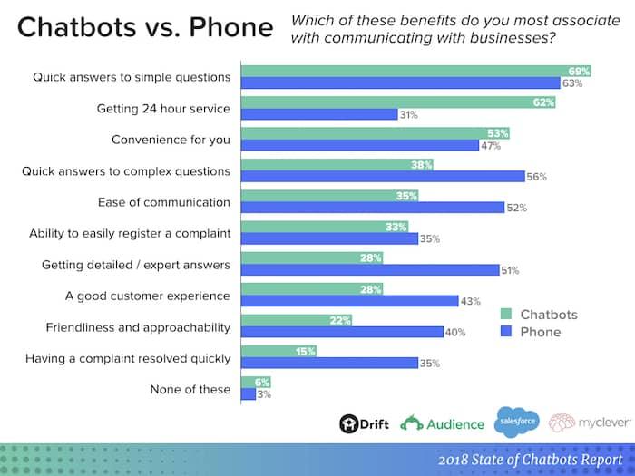 chatbot report vs phone