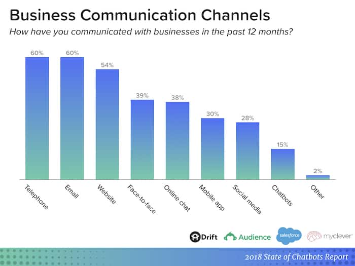 Chatbot report - business communication channels