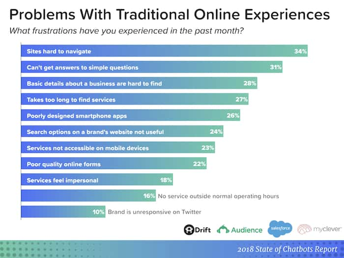 chatbot report - problems with online experiences