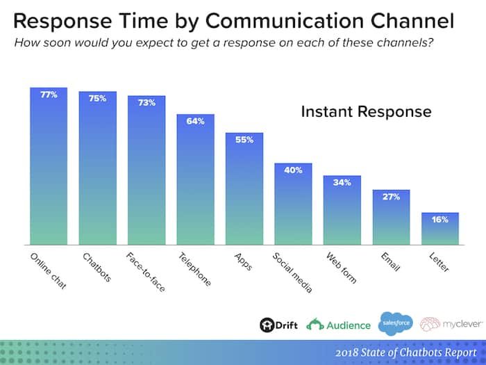 chatbot report - response time