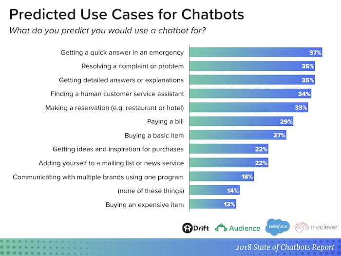 chatbot report - predicted use cases
