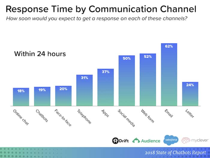 chatbot report - response time in 24 hours