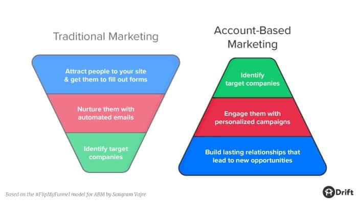account based marketing model