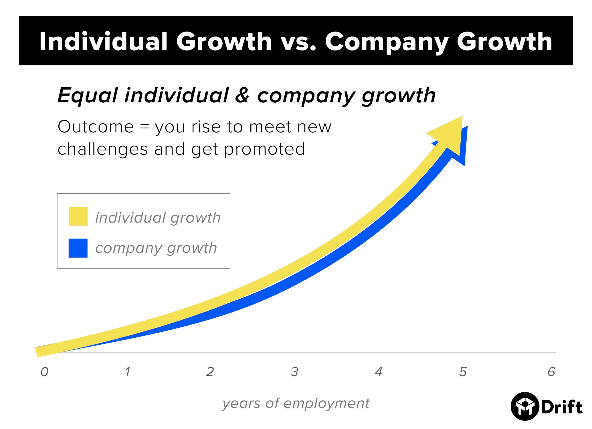 Individual Growth vs. Company Growth equal growth