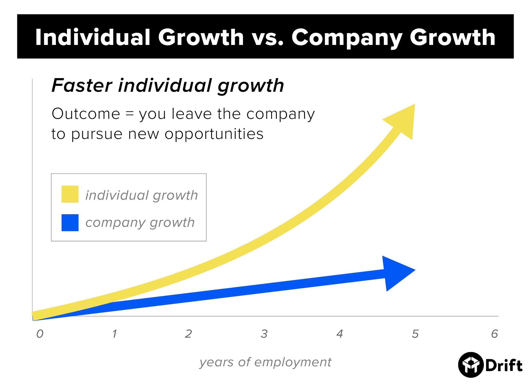 Individual growth vs. company growth faster individual growth