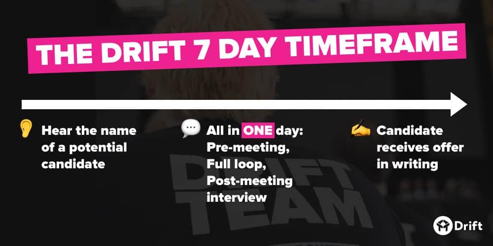 Hiring 7 day timeframe