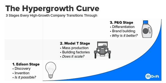 Hypergrowth Curve