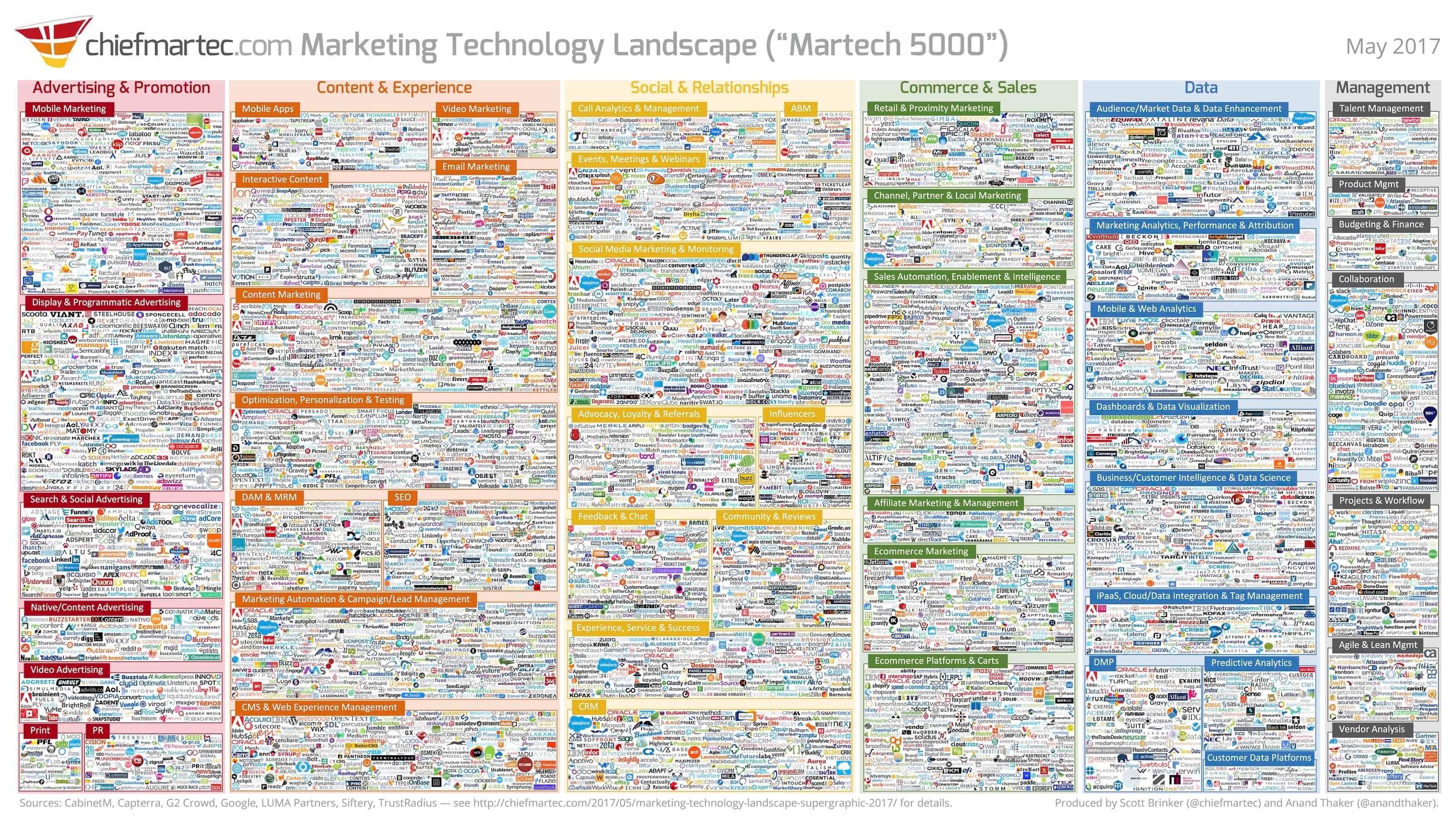 Scott Brinker Marketing Technology Landscape