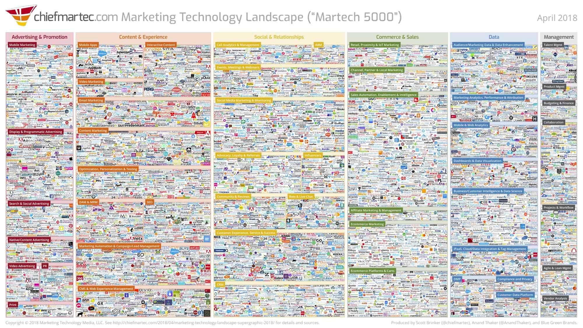 Marketing Technology Landscape_Andy Raskin