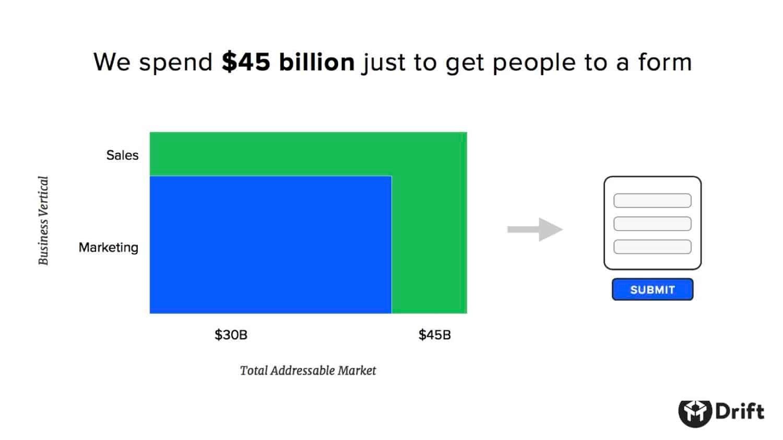Spend 45 billion dollars on forms