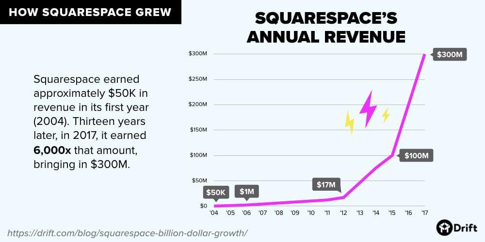 Squarespace revenue