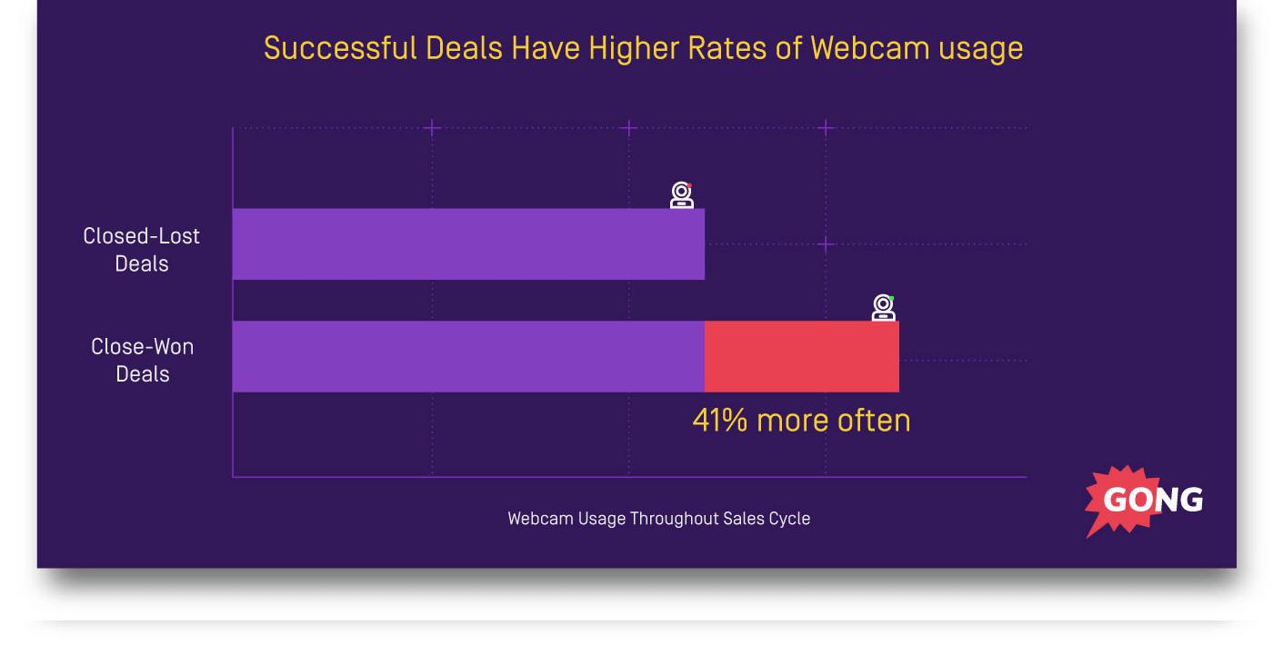 Successful deals webcam usage