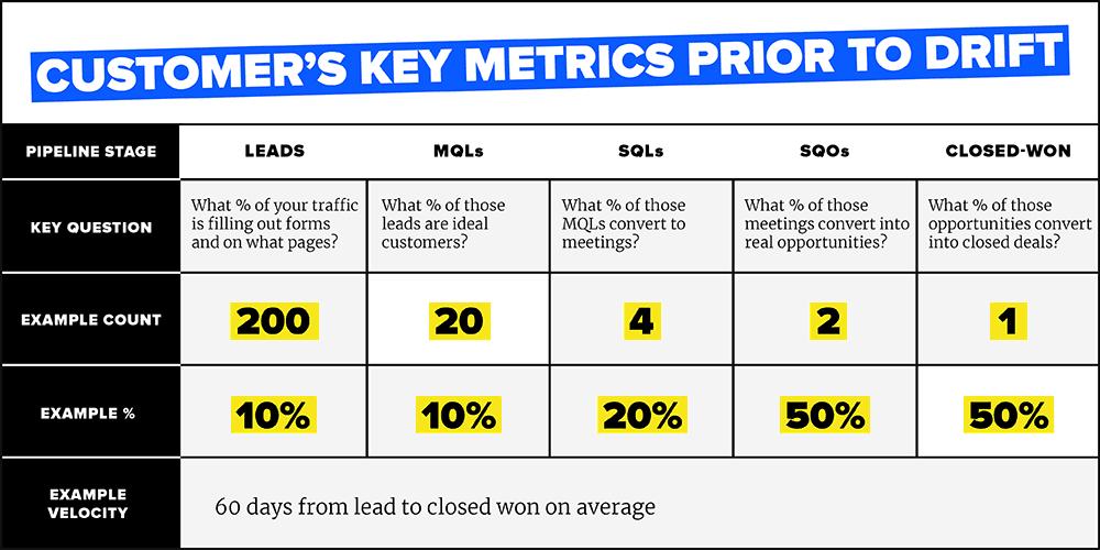 Key Metrics before Drift