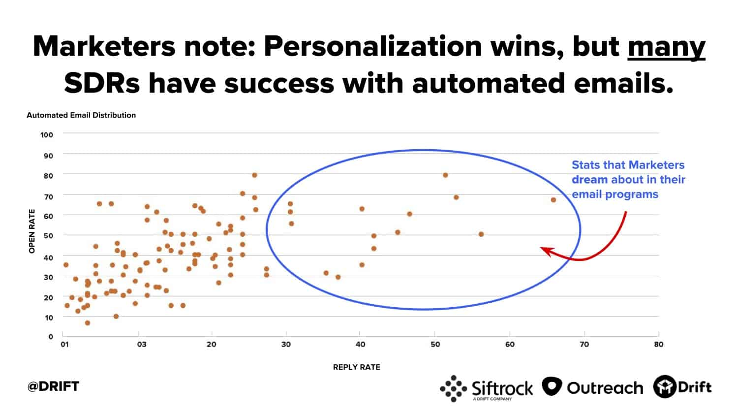 Drift cold email study personalization wins