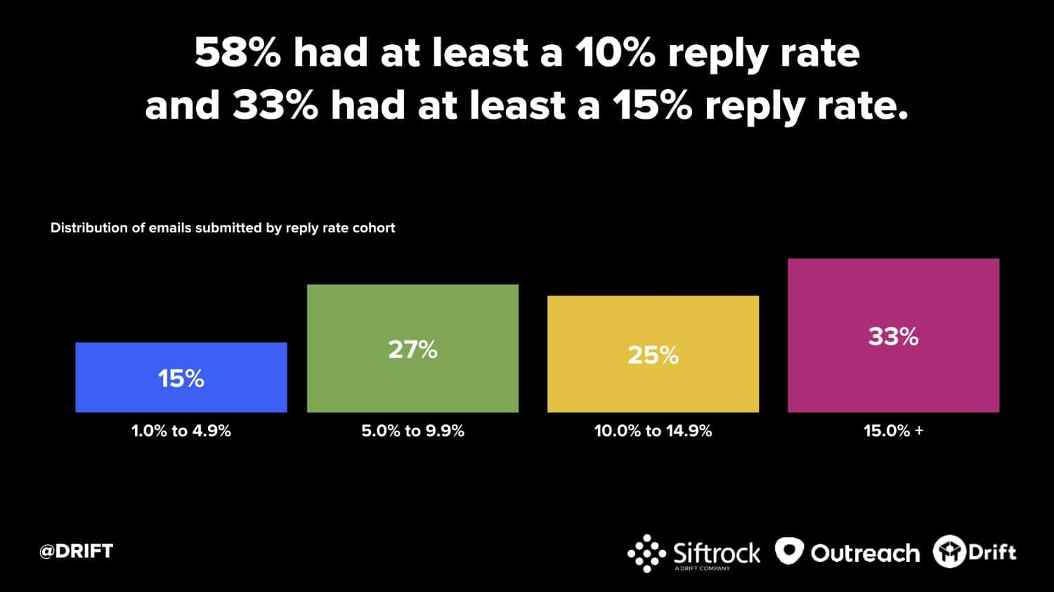 Drift cold email study reply rate cohorts