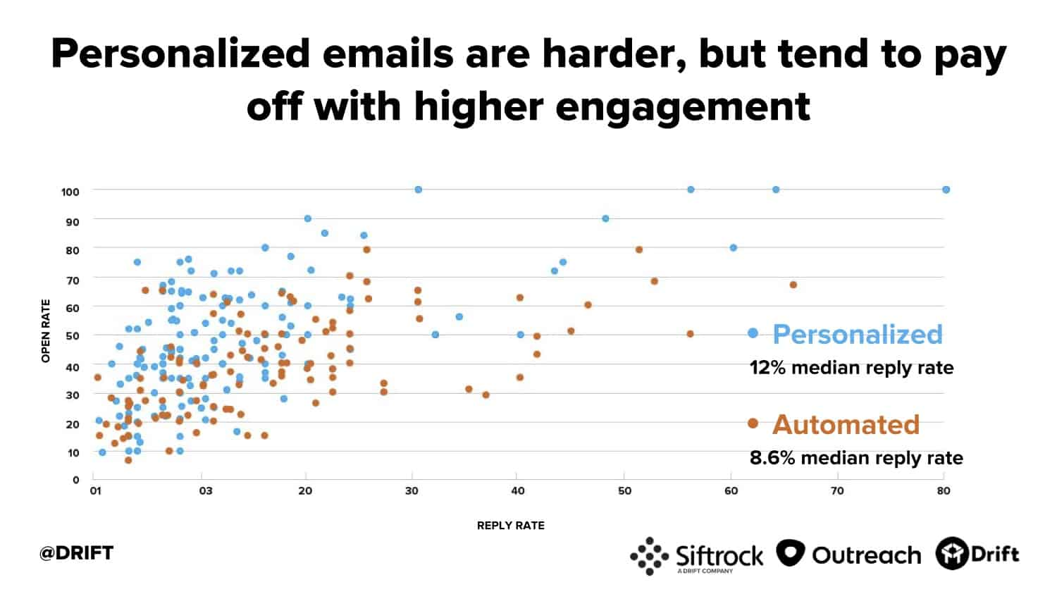 Drift cold email study personalization