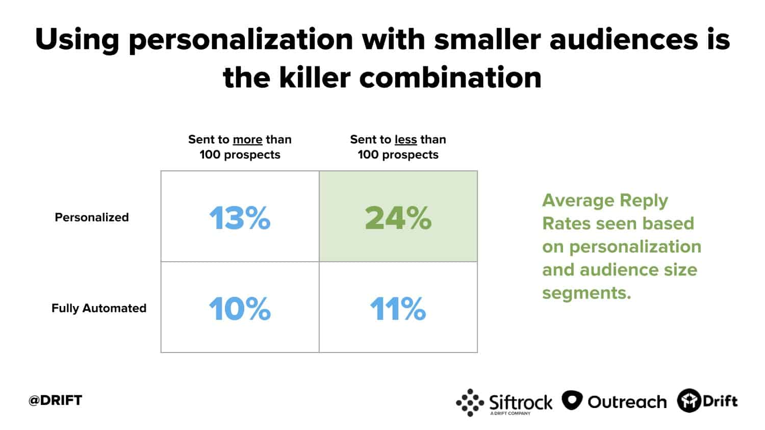 Drift cold email study personalization and smaller audience