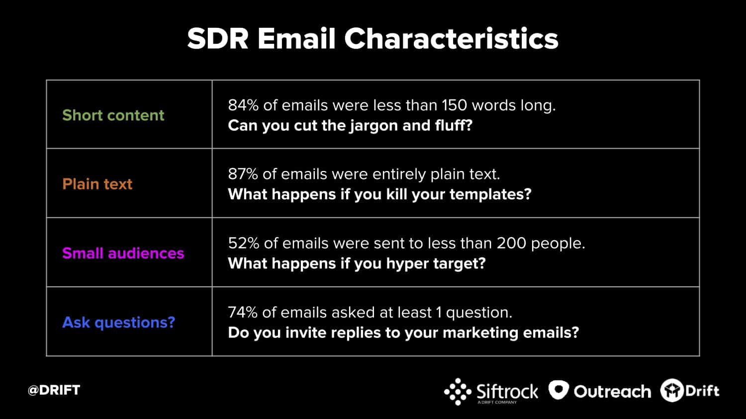 Drift cold email study SDR email characteristics