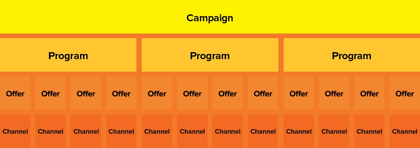 estrutura de campanhas de marketing integradas