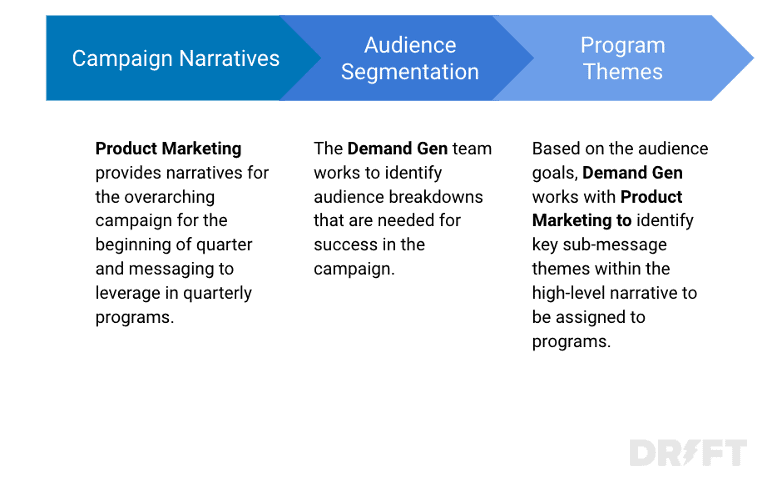 product marketing campaign narratives