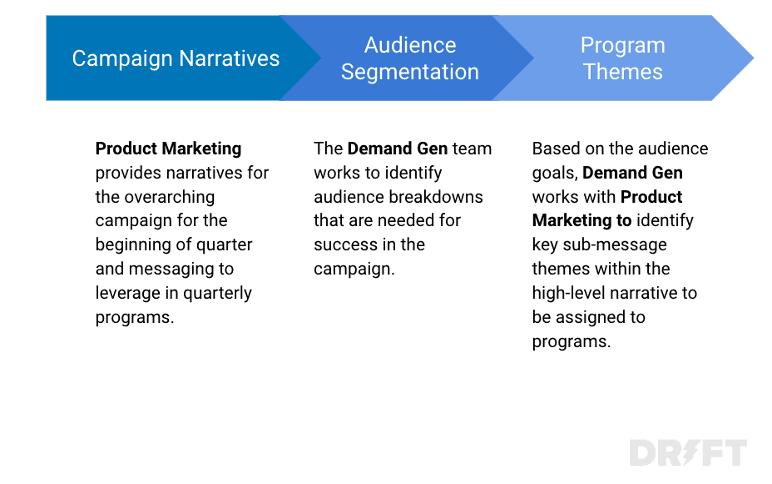 narrativas de campanhas de marketing de produtos