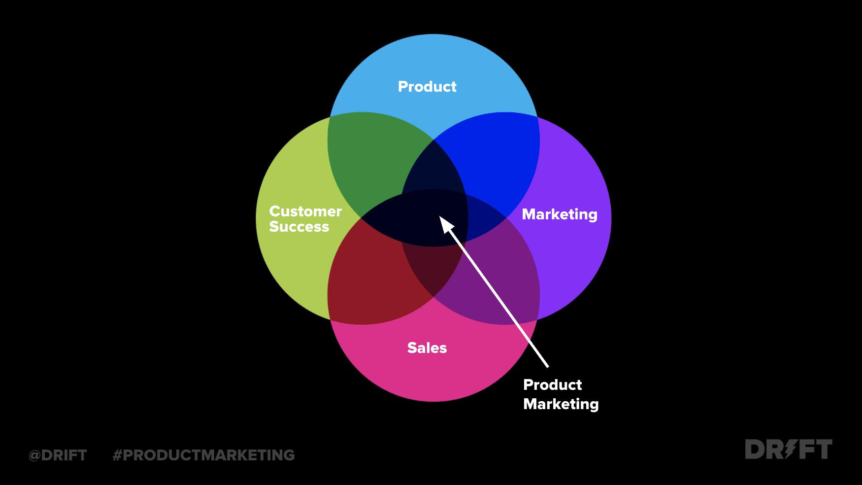 o que é o marketing de produto?