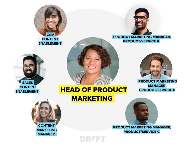 team di product marketing