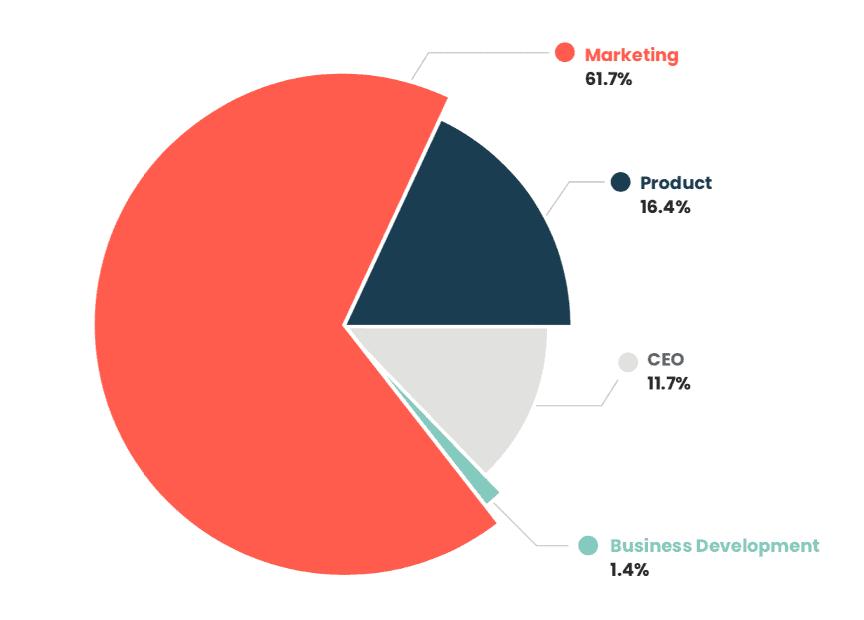 estrutura da organização de marketing de produtos