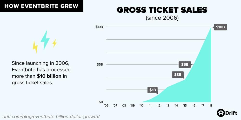 Eventbrite gross ticket sales