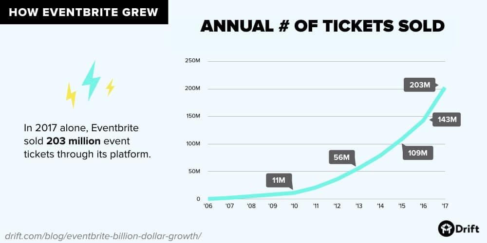 Eventbrite annual number of ticket sales