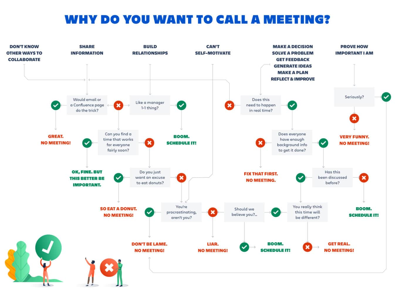 Atlassian meeting flowchart